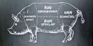 Tekening van varken en de verschillende benamingen voor het vlees